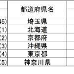 【45位→1位】埼玉県が魅力度、愛着度、観光意欲度ランキングで1位!まさかの3冠達成!