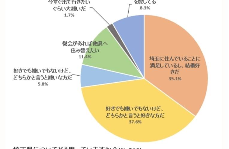 埼玉県民が回答した「埼玉の残念なところ」「埼玉のオシャレな駅」ランキングが発表
