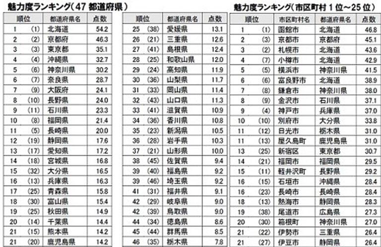 2016年都道府県魅力度ランキング発表!埼玉県が意外な順位に