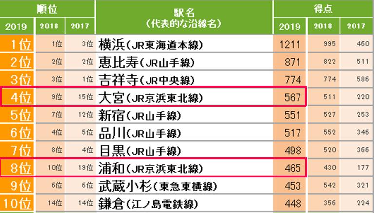 住み やすい 街 ランキング 2019 関東